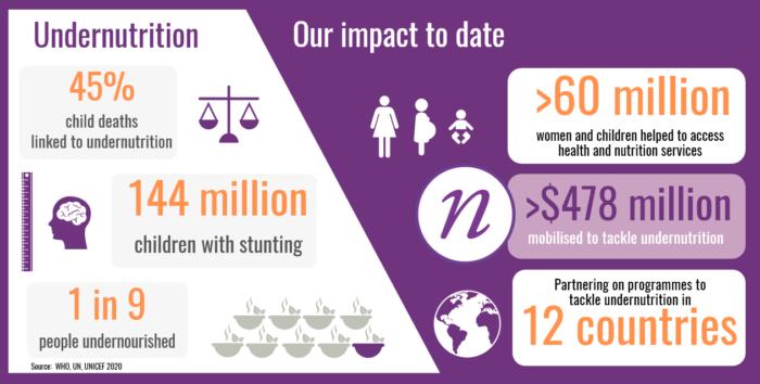 PON impact infographic