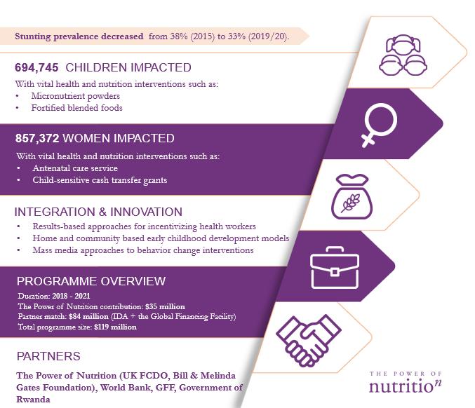 Rwanda programme highlights infographic